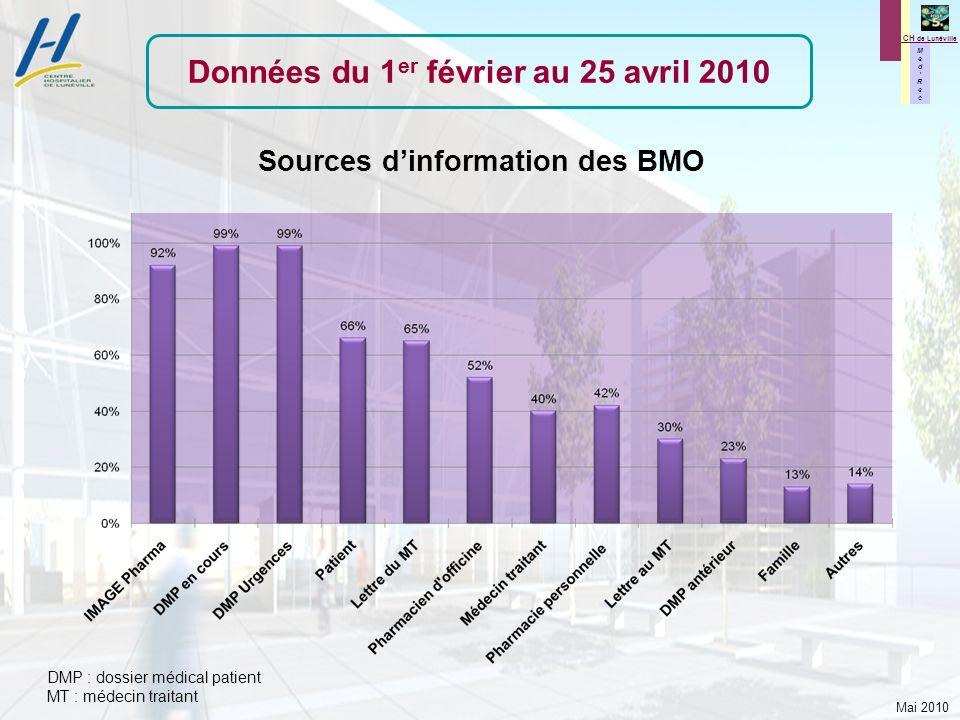 Mai 2010 M e d R e c M e d R e c CH de Lunéville Sources dinformation des BMO DMP : dossier médical patient MT : médecin traitant Données du 1 er févr