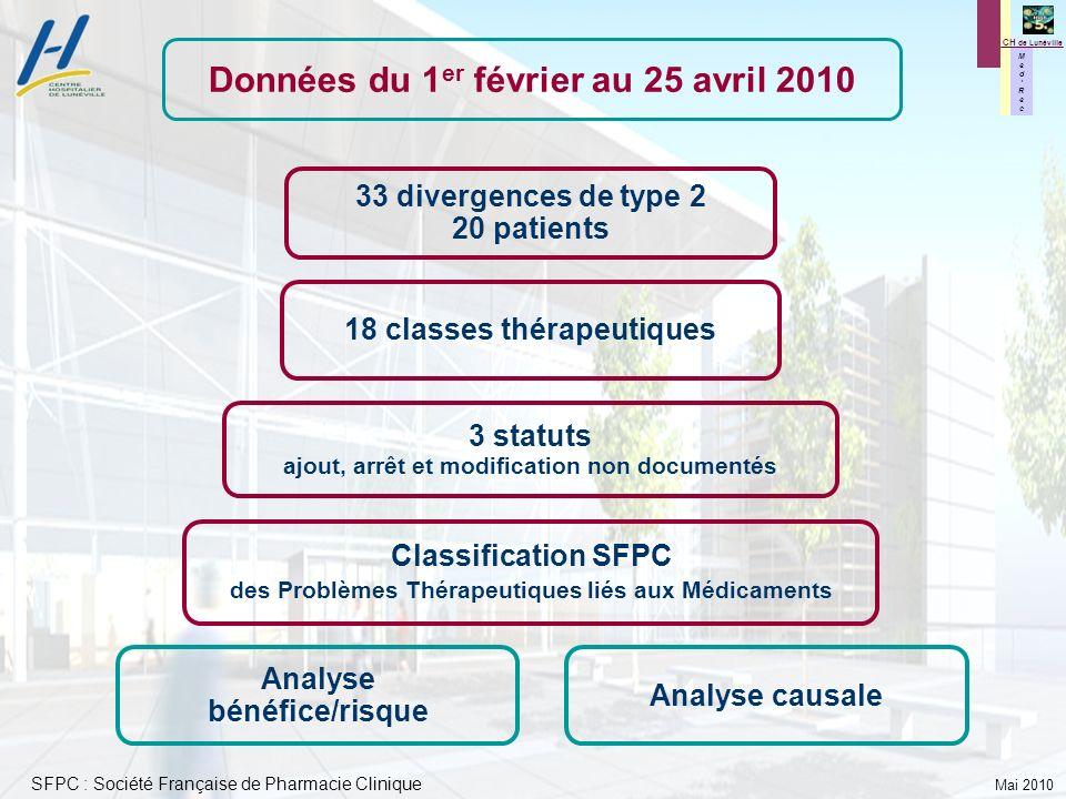 Mai 2010 M e d R e c M e d R e c CH de Lunéville 3 statuts ajout, arrêt et modification non documentés Classification SFPC des Problèmes Thérapeutique