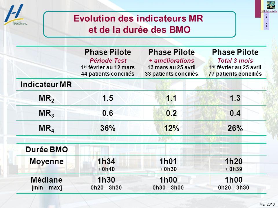 Mai 2010 M e d R e c M e d R e c CH de Lunéville Evolution des indicateurs MR et de la durée des BMO Phase Pilote Période Test 1 er février au 12 mars