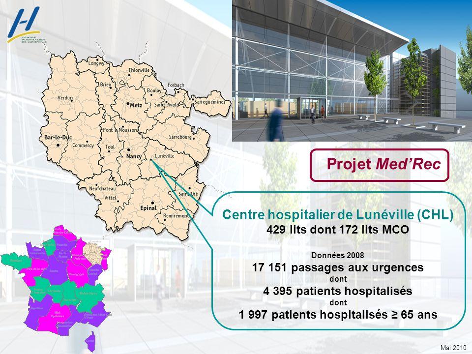 Mai 2010 M e d R e c M e d R e c CH de Lunéville Centre hospitalier de Lunéville (CHL) 429 lits dont 172 lits MCO Données 2008 17 151 passages aux urg
