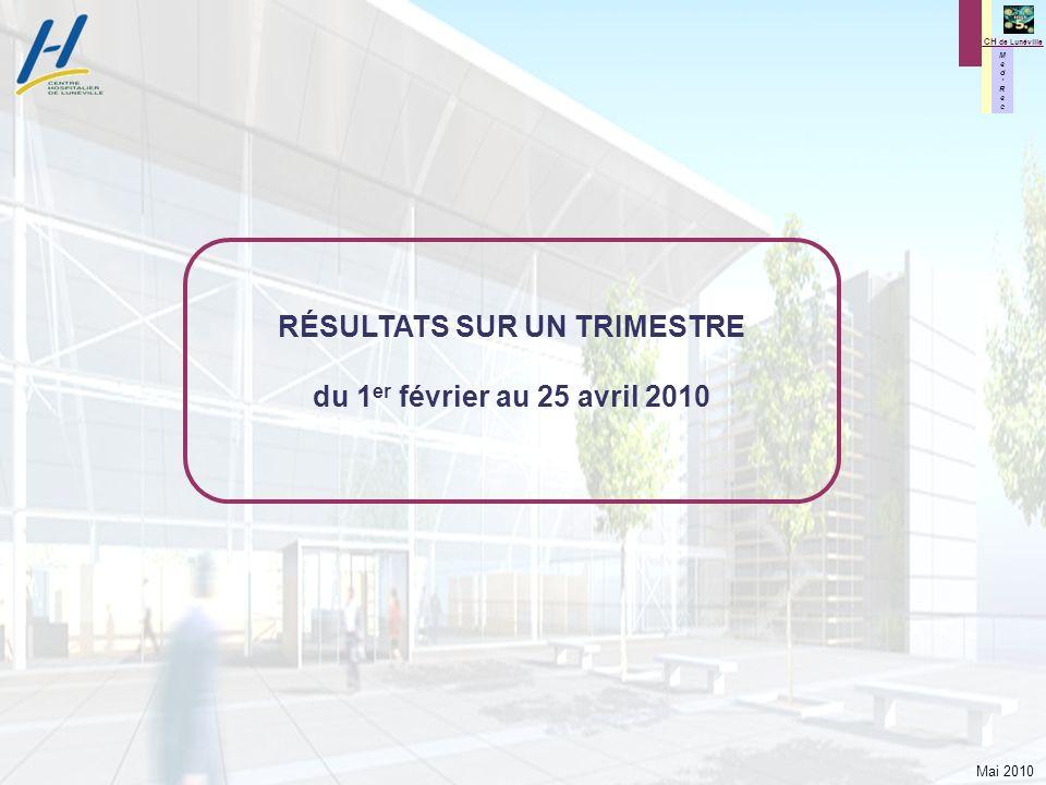 Mai 2010 M e d R e c M e d R e c CH de Lunéville RÉSULTATS SUR UN TRIMESTRE du 1 er février au 25 avril 2010