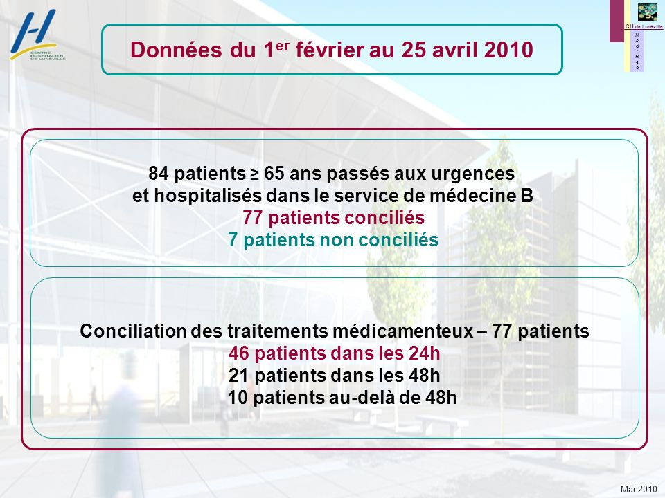 Mai 2010 M e d R e c M e d R e c CH de Lunéville Indicateurs MR MR 1 = 55% des patients conciliés dans les 24 h soit 46 patients conciliés dans les 24h / 84 patients éligibles MR 2 = 1,3 divergence de type 1 par patient concilié soit 102 divergences de type 1 / 77 patients conciliés MR 3 = 0,4 divergence de type 2 par patient concilié soit 33 divergences de type 2 / 77 patients conciliés MR 4 = 26% des patients avec au moins une divergence de type 2 soit 20 patients ayant au moins une divergence de type 2 / 77 patients conciliés MR 5 = MR 5 = 42% des patients sans aucune divergence de type 1 et 2 soit 32 patients sans divergence de type 1 et 2 / 77 patients conciliés MR : MedRec Données du 1 er février au 25 avril 2010