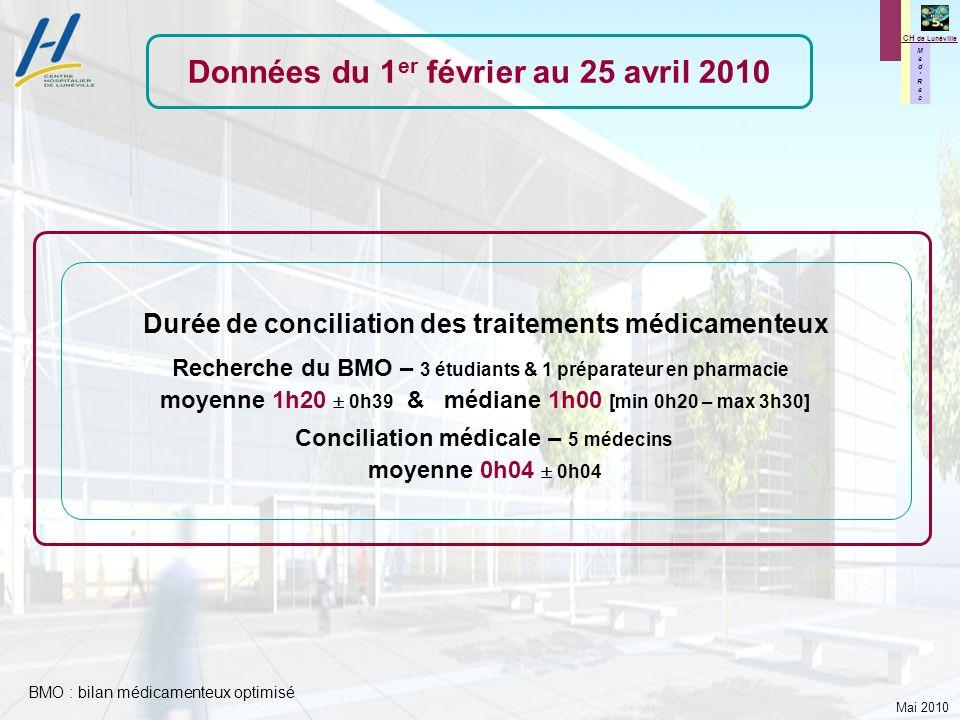 Mai 2010 M e d R e c M e d R e c CH de Lunéville Durée de conciliation des traitements médicamenteux Recherche du BMO – 3 étudiants & 1 préparateur en
