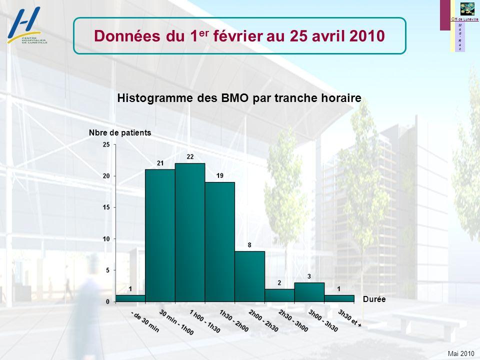 Mai 2010 M e d R e c M e d R e c CH de Lunéville Histogramme des BMO par tranche horaire Nbre de patients Durée Données du 1 er février au 25 avril 20
