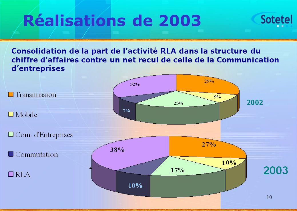 10 Réalisations de 2003 Consolidation de la part de lactivité RLA dans la structure du chiffre daffaires contre un net recul de celle de la Communicat