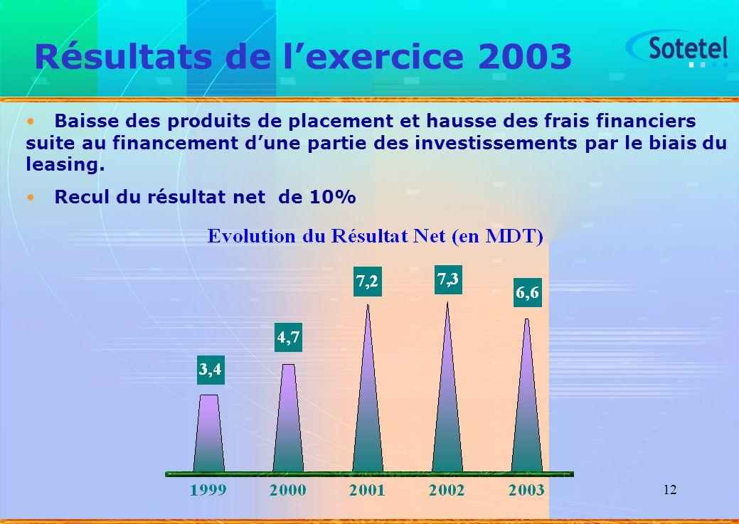 12 Résultats de lexercice 2003 Baisse des produits de placement et hausse des frais financiers suite au financement dune partie des investissements pa