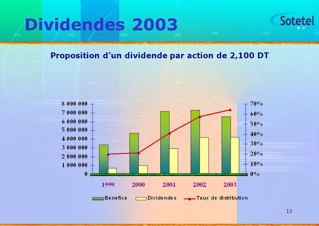 13 Dividendes 2003 Proposition dun dividende par action de 2,100 DT