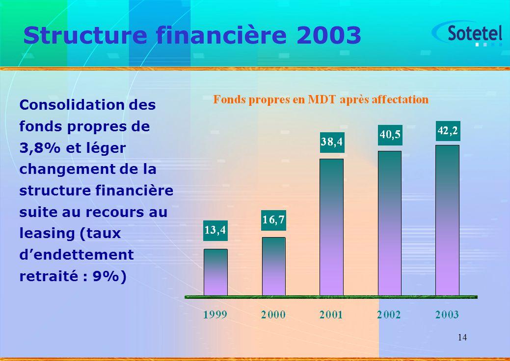 14 Structure financière 2003 Consolidation des fonds propres de 3,8% et léger changement de la structure financière suite au recours au leasing (taux
