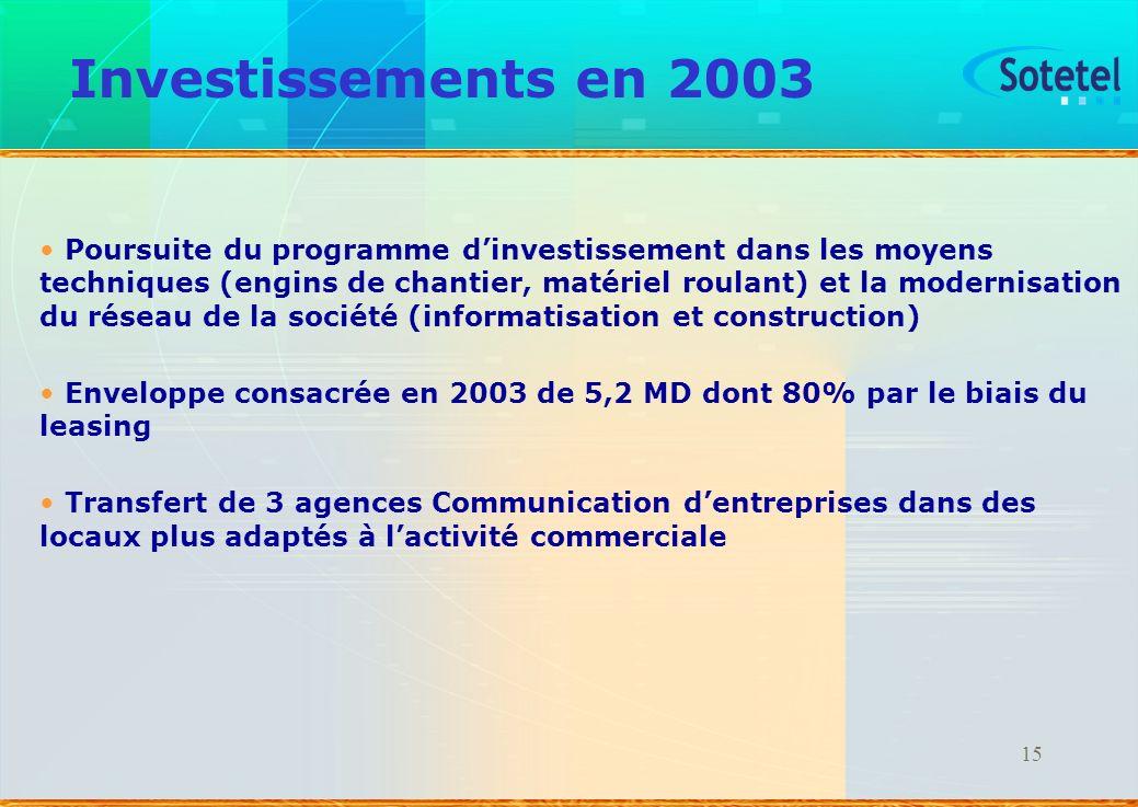 15 Investissements en 2003 Poursuite du programme dinvestissement dans les moyens techniques (engins de chantier, matériel roulant) et la modernisatio