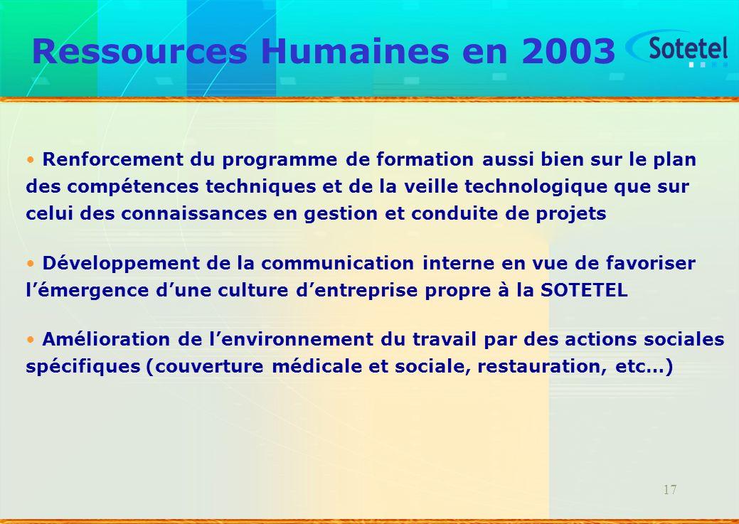 17 Ressources Humaines en 2003 Renforcement du programme de formation aussi bien sur le plan des compétences techniques et de la veille technologique