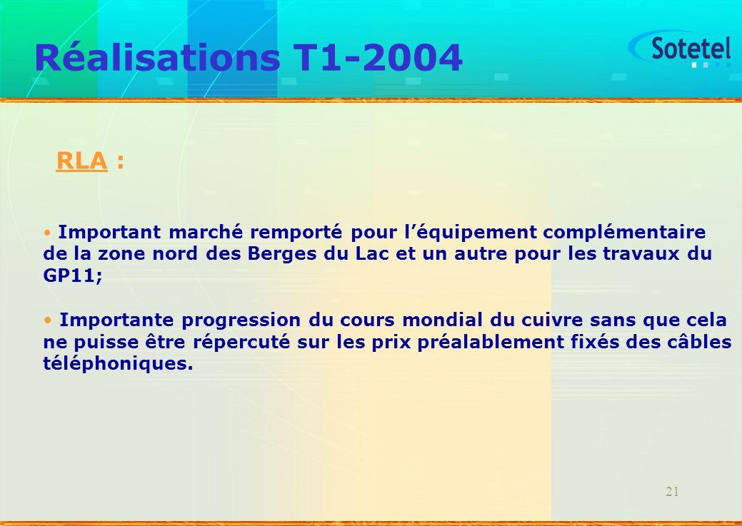 21 Réalisations T1-2004 RLA : Important marché remporté pour léquipement complémentaire de la zone nord des Berges du Lac et un autre pour les travaux