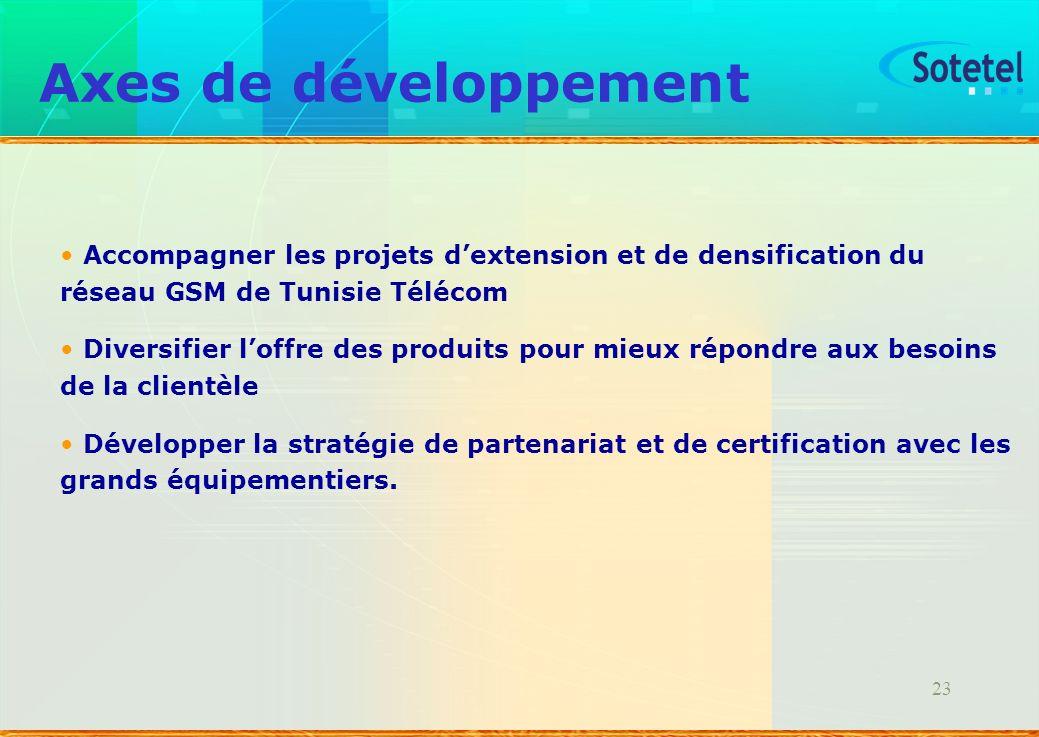23 Axes de développement Accompagner les projets dextension et de densification du réseau GSM de Tunisie Télécom Diversifier loffre des produits pour