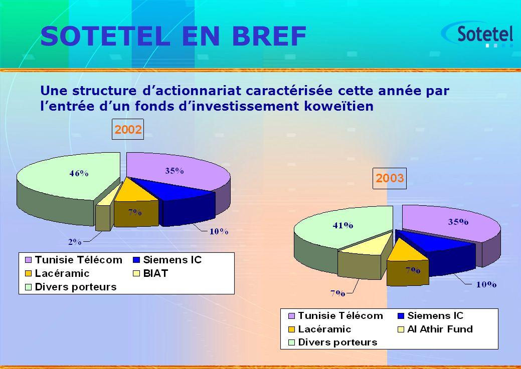 5 Une structure dactionnariat caractérisée cette année par lentrée dun fonds dinvestissement koweïtien