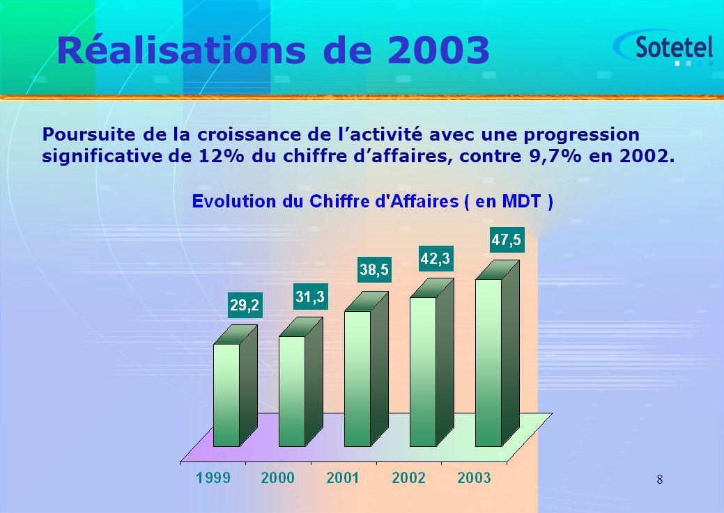 8 Réalisations de 2003 Poursuite de la croissance de lactivité avec une progression significative de 12% du chiffre daffaires, contre 9,7% en 2002.