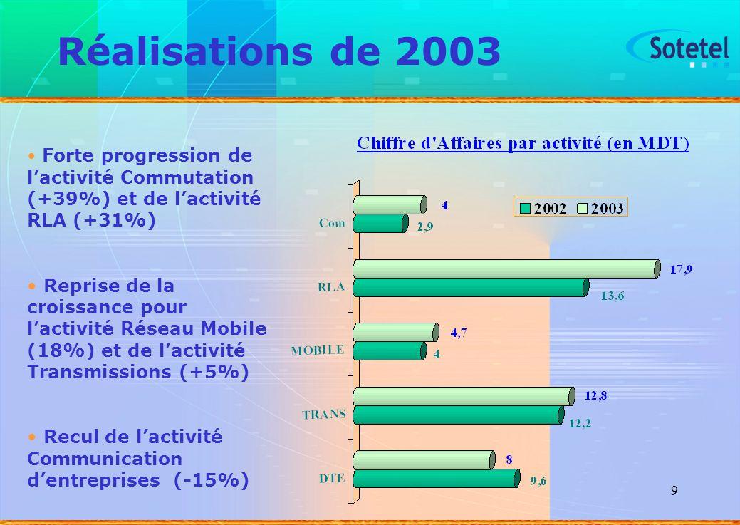 9 Réalisations de 2003 Forte progression de lactivité Commutation (+39%) et de lactivité RLA (+31%) Reprise de la croissance pour lactivité Réseau Mob