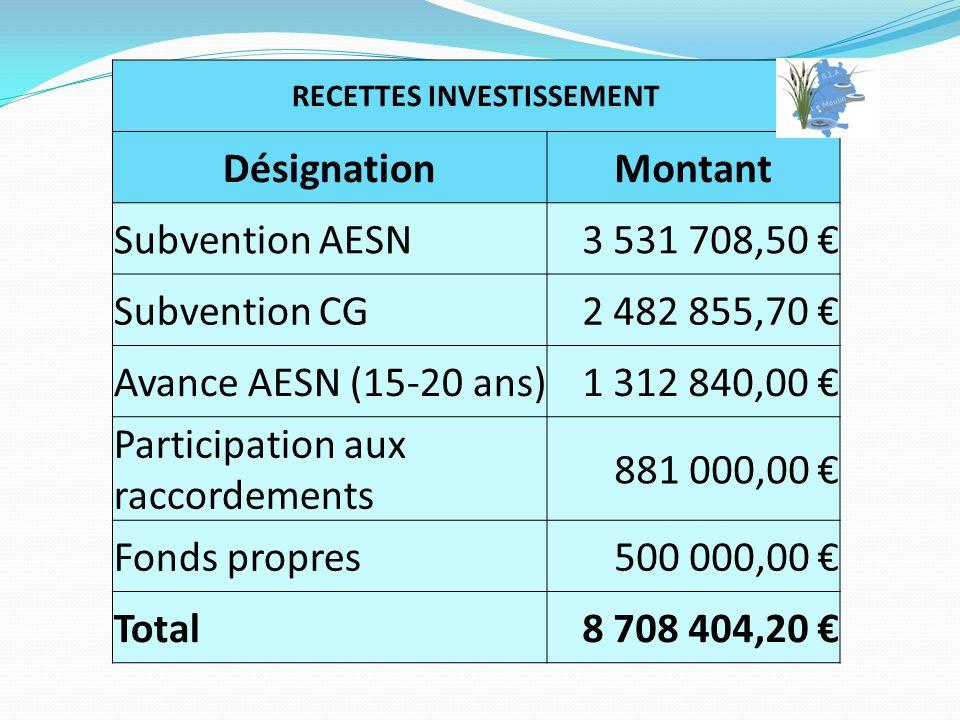 RECETTES INVESTISSEMENT DésignationMontant Subvention AESN3 531 708,50 Subvention CG2 482 855,70 Avance AESN (15-20 ans)1 312 840,00 Participation aux