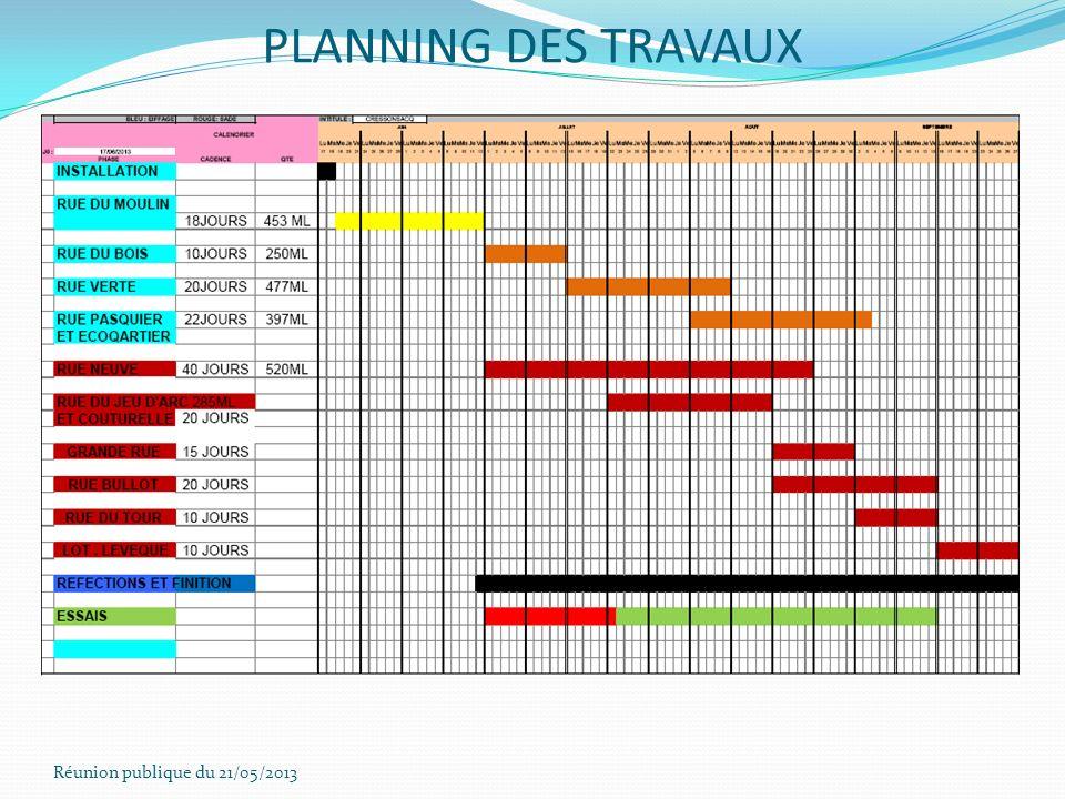Réunion publique du 21/05/2013 PLANNING DES TRAVAUX