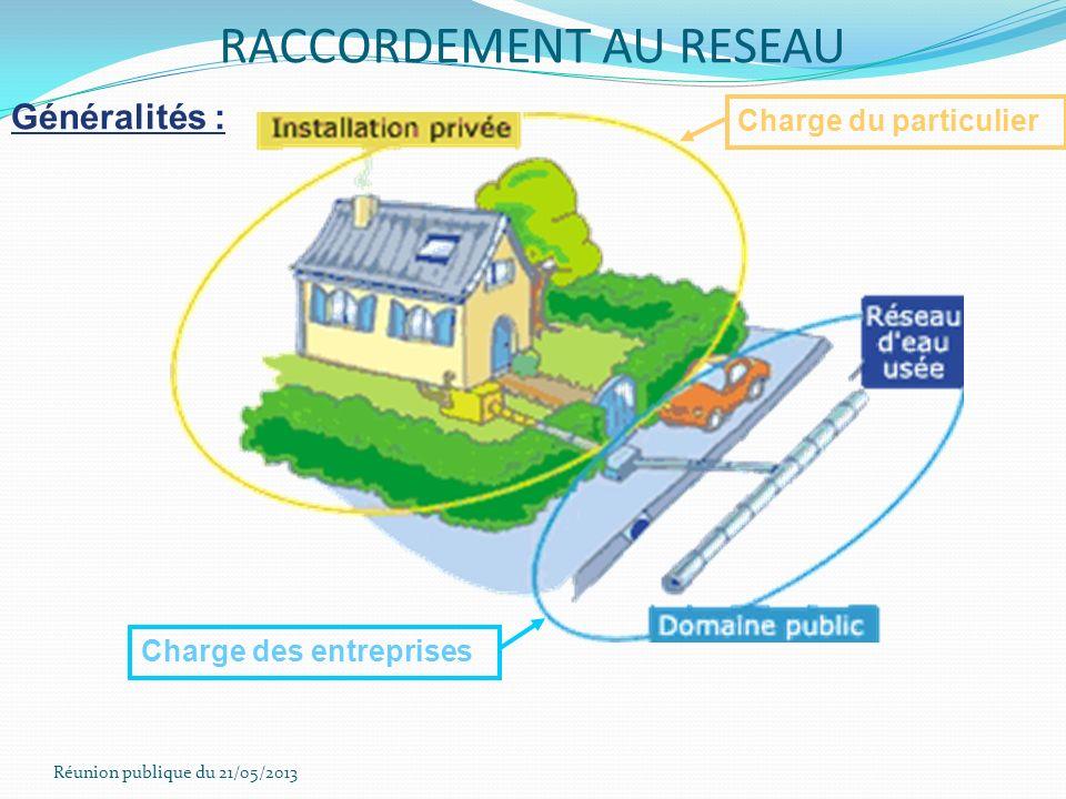 Réunion publique du 21/05/2013 RACCORDEMENT AU RESEAU Généralités : Charge du particulier Charge des entreprises