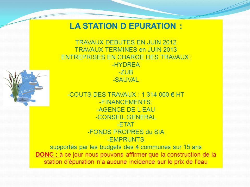 LA STATION D EPURATION : TRAVAUX DEBUTES EN JUIN 2012 TRAVAUX TERMINES en JUIN 2013 ENTREPRISES EN CHARGE DES TRAVAUX: -HYDREA -ZUB -SAUVAL -COUTS DES TRAVAUX : 1 314 000 HT -FINANCEMENTS: -AGENCE DE L EAU -CONSEIL GENERAL -ETAT -FONDS PROPRES du SIA -EMPRUNTS supportés par les budgets des 4 communes sur 15 ans DONC : à ce jour nous pouvons affirmer que la construction de la station dépuration na aucune incidence sur le prix de leau