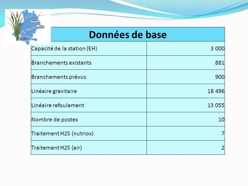 Données de base Capacité de la station (EH)3 000 Branchements existants881 Branchements prévus900 Linéaire gravitaire18 496 Linéaire refoulement13 055