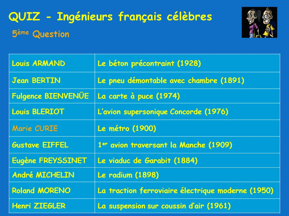 QUIZ - Ingénieurs français célèbres 5 ème Question Louis ARMANDLe béton précontraint (1928) Jean BERTINLe pneu démontable avec chambre (1891) Fulgence BIENVENÜELa carte à puce (1974) Louis BLERIOTLavion supersonique Concorde (1976) Marie CURIELe métro (1900) Gustave EIFFEL1 er avion traversant la Manche (1909) Eugène FREYSSINETLe viaduc de Garabit (1884) André MICHELINLe radium (1898) Roland MORENOLa traction ferroviaire électrique moderne (1950) Henri ZIEGLERLa suspension sur coussin dair (1961)