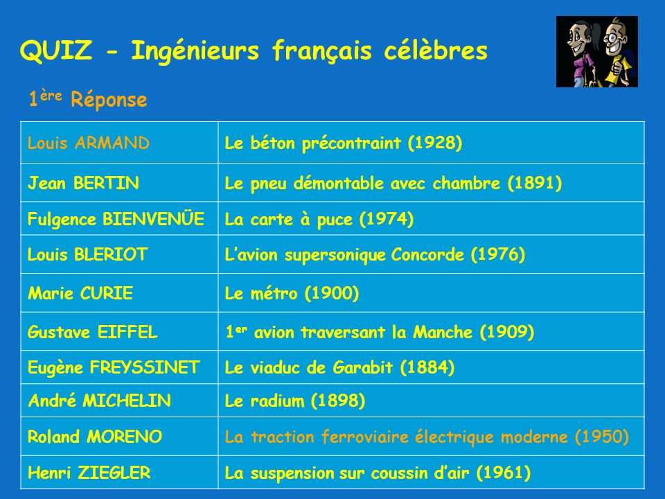 1 ère Réponse QUIZ - Ingénieurs français célèbres Louis ARMANDLe béton précontraint (1928) Jean BERTINLe pneu démontable avec chambre (1891) Fulgence BIENVENÜELa carte à puce (1974) Louis BLERIOTLavion supersonique Concorde (1976) Marie CURIELe métro (1900) Gustave EIFFEL1 er avion traversant la Manche (1909) Eugène FREYSSINETLe viaduc de Garabit (1884) André MICHELINLe radium (1898) Roland MORENOLa traction ferroviaire électrique moderne (1950) Henri ZIEGLERLa suspension sur coussin dair (1961)