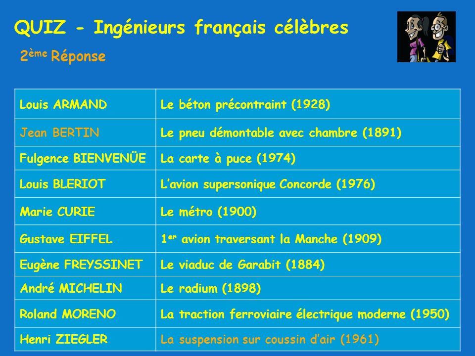 QUIZ - Ingénieurs français célèbres 2 ème Réponse Louis ARMANDLe béton précontraint (1928) Jean BERTINLe pneu démontable avec chambre (1891) Fulgence BIENVENÜELa carte à puce (1974) Louis BLERIOTLavion supersonique Concorde (1976) Marie CURIELe métro (1900) Gustave EIFFEL1 er avion traversant la Manche (1909) Eugène FREYSSINETLe viaduc de Garabit (1884) André MICHELINLe radium (1898) Roland MORENOLa traction ferroviaire électrique moderne (1950) Henri ZIEGLERLa suspension sur coussin dair (1961)