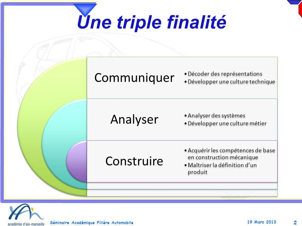3 Séminaire Académique Filière Automobile 19 Mars 2013 Communiquer