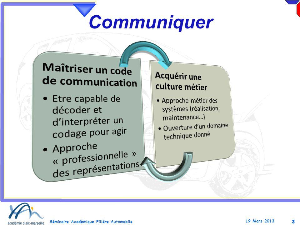 4 Séminaire Académique Filière Automobile 19 Mars 2013 Analyser