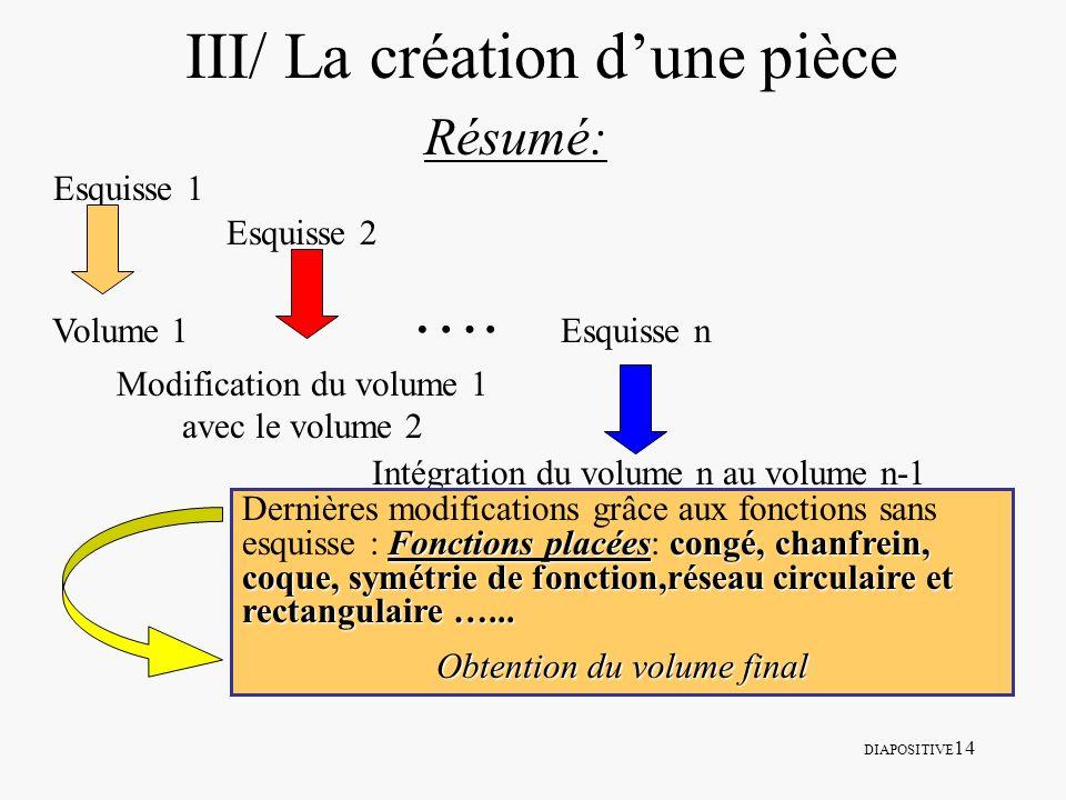DIAPOSITIVE 14 III/ La création dune pièce Résumé: Esquisse 1 Volume 1 Esquisse 2 Esquisse n …. Modification du volume 1 avec le volume 2 Intégration