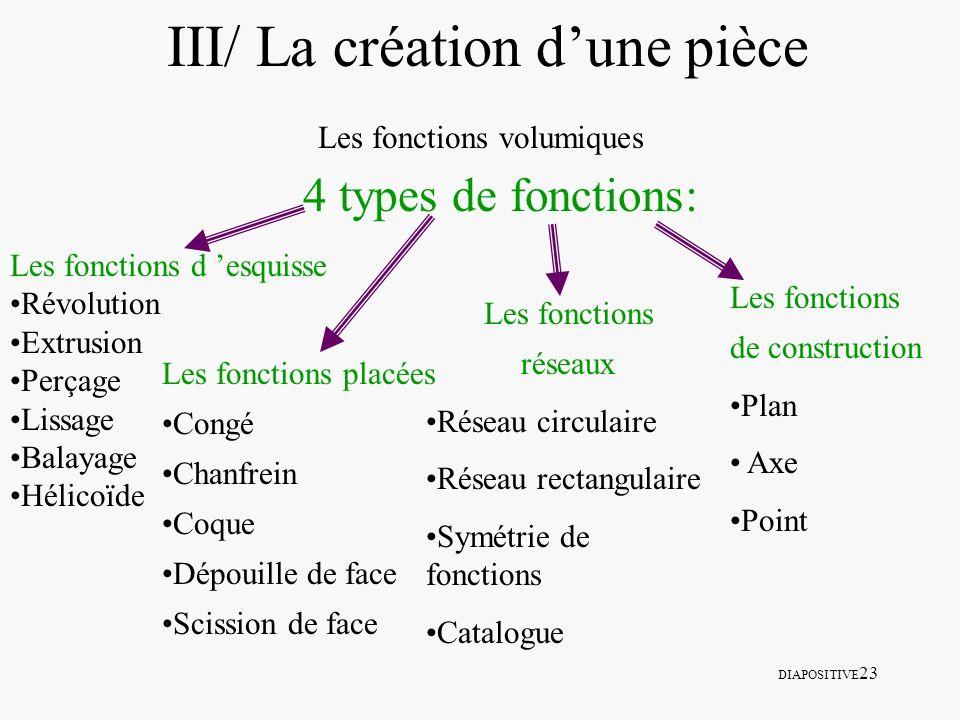 DIAPOSITIVE 23 III/ La création dune pièce Les fonctions volumiques 4 types de fonctions: Les fonctions d esquisse Révolution Extrusion Perçage Lissag