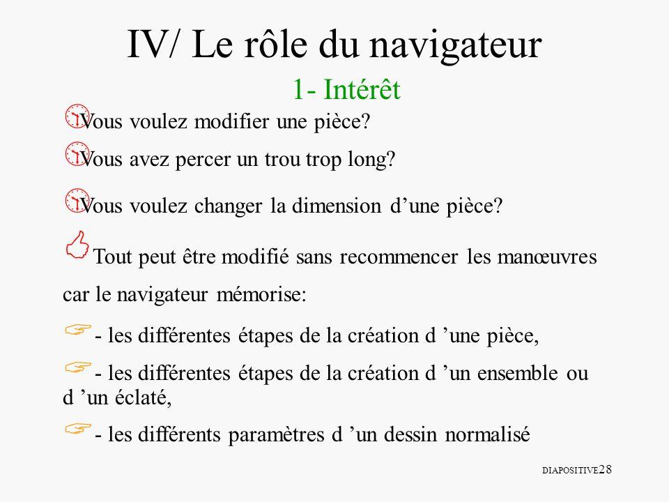 DIAPOSITIVE 28 IV/ Le rôle du navigateur 1- Intérêt Vous voulez modifier une pièce? Vous avez percer un trou trop long? Vous voulez changer la dimensi