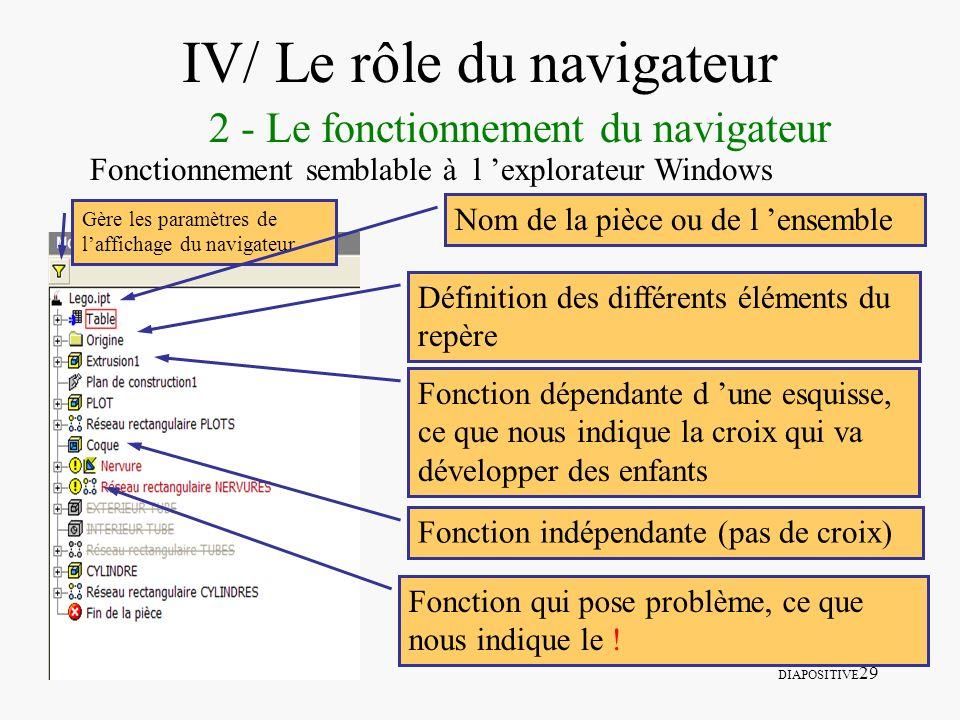 DIAPOSITIVE 29 IV/ Le rôle du navigateur 2 - Le fonctionnement du navigateur Fonctionnement semblable à l explorateur Windows Définition des différent