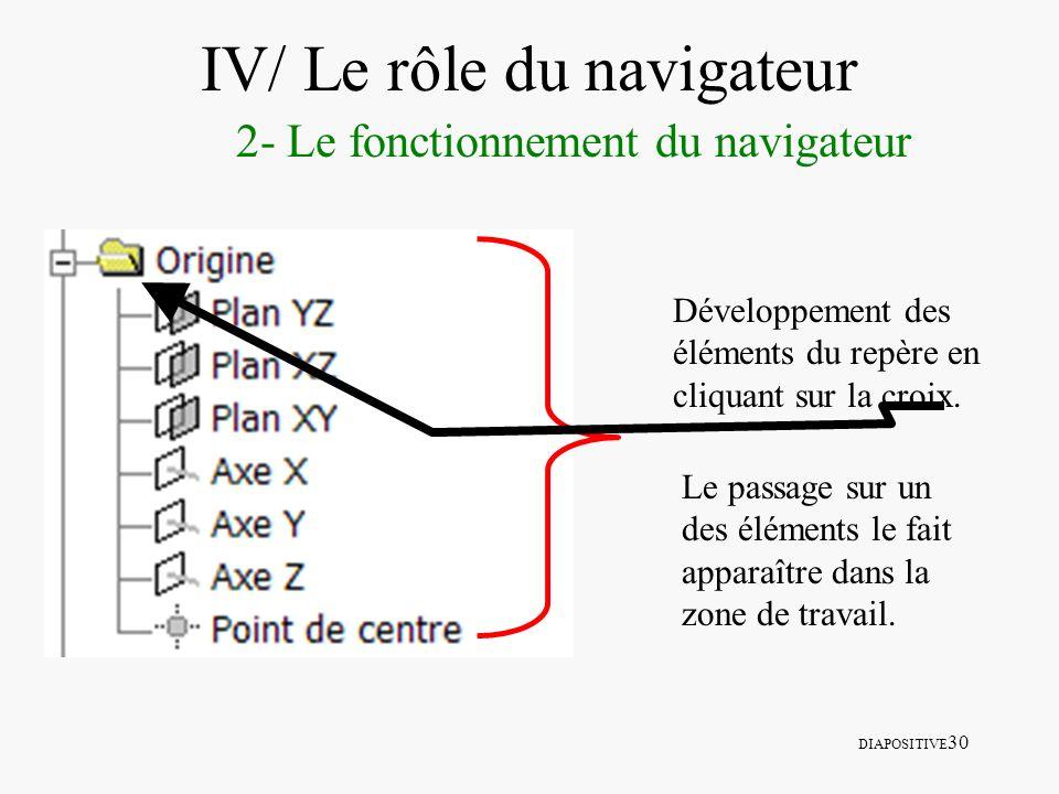 DIAPOSITIVE 30 IV/ Le rôle du navigateur 2- Le fonctionnement du navigateur Développement des éléments du repère en cliquant sur la croix. Le passage