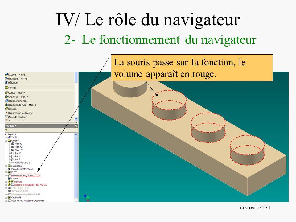 DIAPOSITIVE 31 IV/ Le rôle du navigateur 2- Le fonctionnement du navigateur La souris passe sur la fonction, le volume apparaît en rouge.