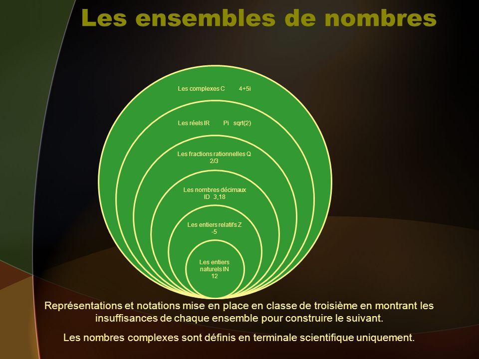 Les ensembles de nombres Les complexes C 4+5i Les réels IR Pi sqrt(2) Les fractions rationnelles Q 2/3 Les nombres décimaux ID 3,18 Les entiers relati