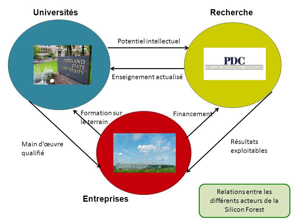 Entreprises UniversitésRecherche Potentiel intellectuel Enseignement actualisé Financement Résultats exploitables Main dœuvre qualifié Formation sur l