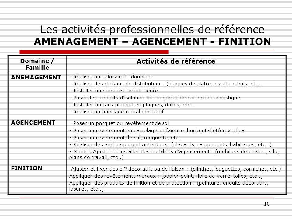10 Les activités professionnelles de référence AMENAGEMENT – AGENCEMENT - FINITION Domaine / Famille Activités de référence ANEMAGEMENT AGENCEMENT FIN