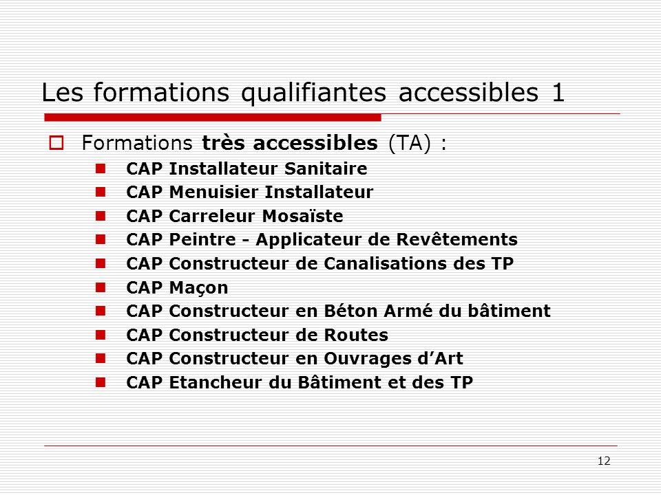 12 Les formations qualifiantes accessibles 1 Formations très accessibles (TA) : CAP Installateur Sanitaire CAP Menuisier Installateur CAP Carreleur Mo
