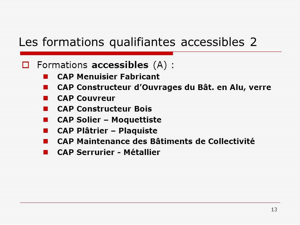 13 Formations accessibles (A) : CAP Menuisier Fabricant CAP Constructeur dOuvrages du Bât. en Alu, verre CAP Couvreur CAP Constructeur Bois CAP Solier