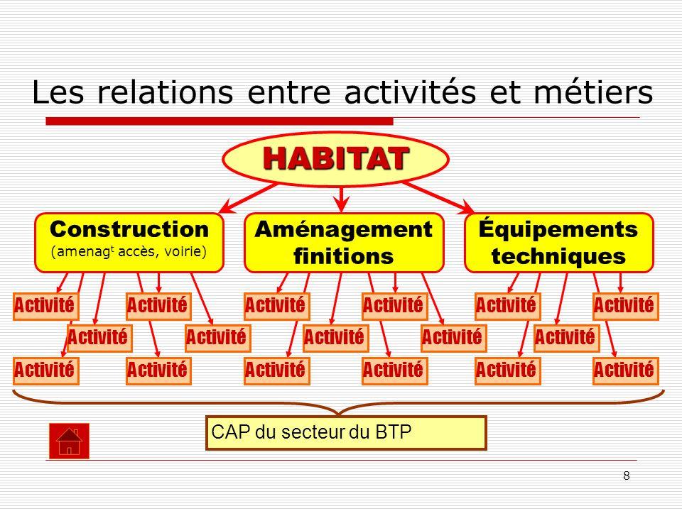 8 Construction (amenag t accès, voirie) Les relations entre activités et métiers HABITAT Aménagement finitions Équipements techniques Activité CAP du