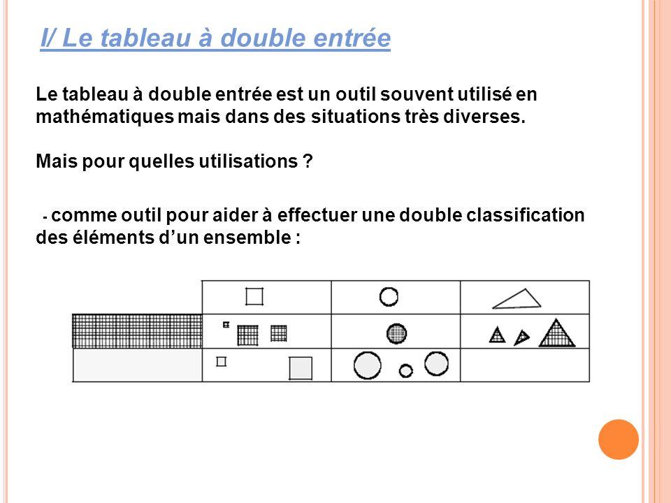 Le tableau à double entrée est un outil souvent utilisé en mathématiques mais dans des situations très diverses. Mais pour quelles utilisations ? - co