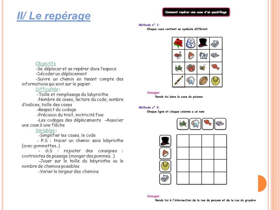 II/ Le repérage Objectifs -Se déplacer et se repérer dans lespace -Décoder un déplacement -Suivre un chemin en tenant compte des informations qui sont