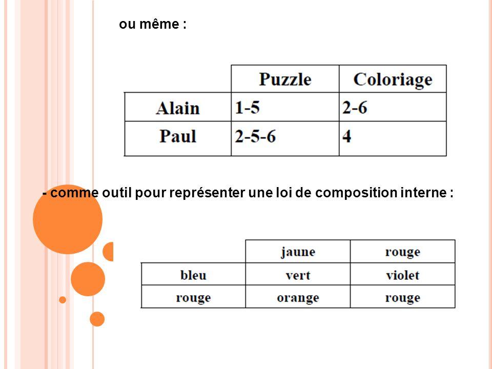 ou même : - comme outil pour représenter une loi de composition interne :
