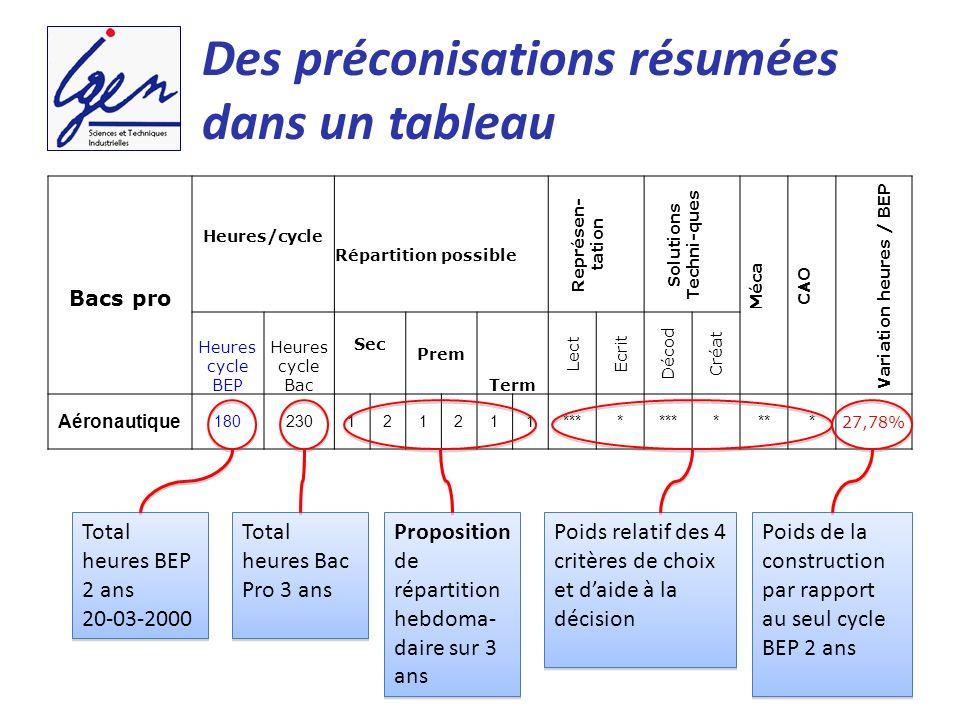 Des préconisations résumées dans un tableau Bacs pro Heures/cycle Répartition possible Représen- tation Solutions Techni-ques Méca CAO Variation heure