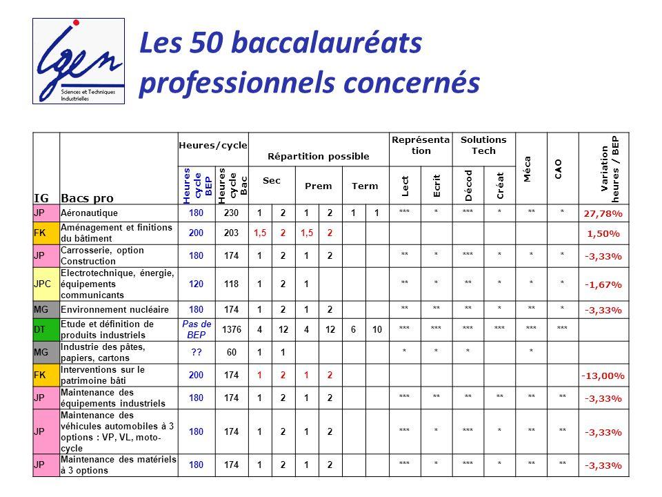 Les 50 baccalauréats professionnels concernés IG Bacs pro Heures/cycle Répartition possible Représenta tion Solutions Tech Méca CAO Variation heures /