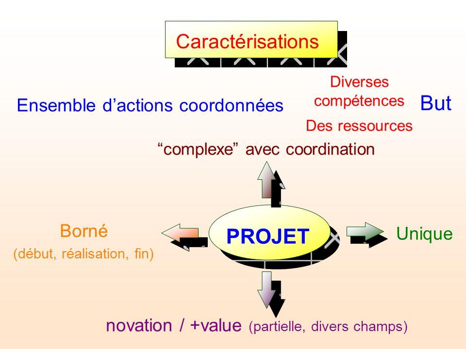 Caractérisations Ensemble dactions coordonnées Diverses compétences Des ressources But PROJET Unique Borné (début, réalisation, fin) novation / +value