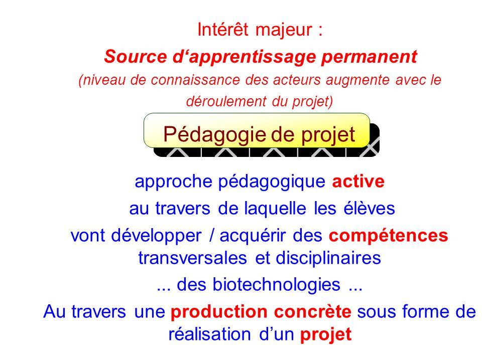 Intérêt majeur : Source dapprentissage permanent (niveau de connaissance des acteurs augmente avec le déroulement du projet) Pédagogie de projet appro