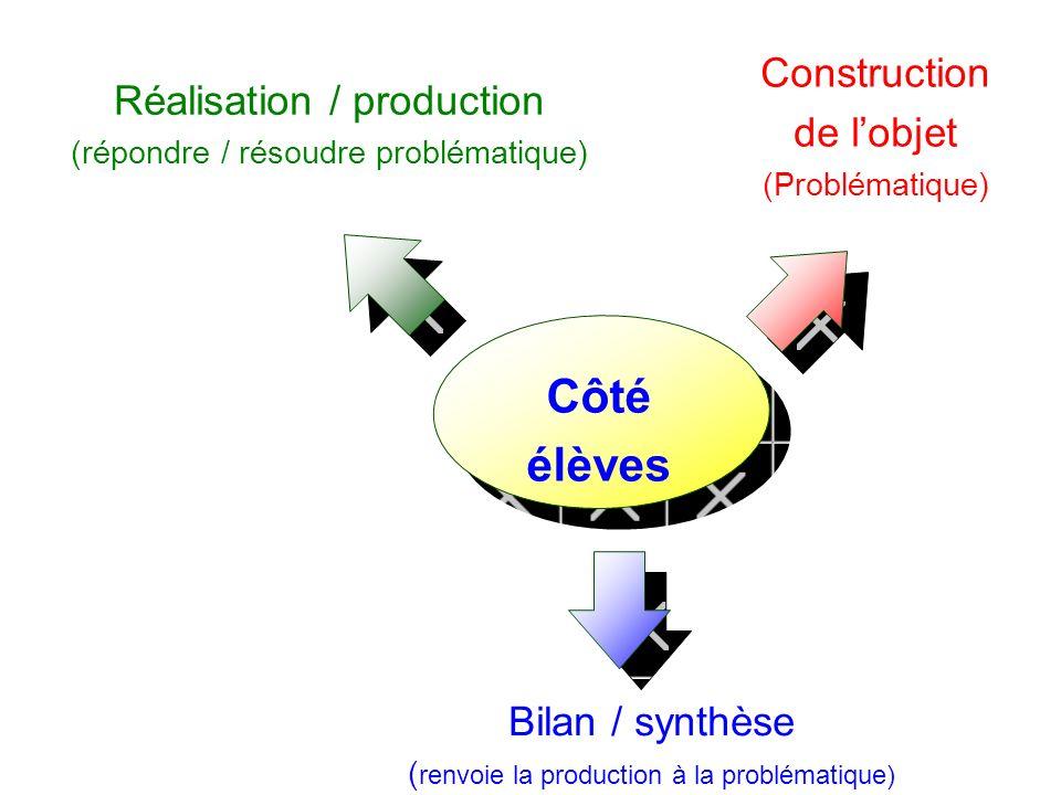 Construction de lobjet (Problématique) Réalisation / production (répondre / résoudre problématique) Bilan / synthèse ( renvoie la production à la prob