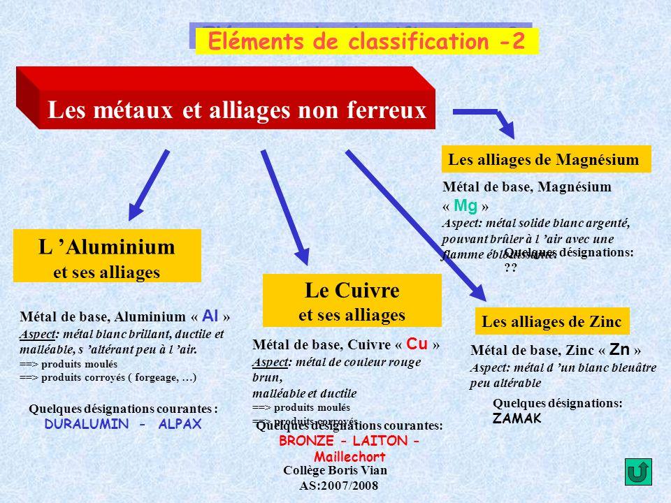 Collège Boris Vian AS:2007/2008 Eléments de désignation -7 Quelques alliages d Aluminium courants Aluminium + Cuivre Duralumin Al - Cu 4 Mg Aluminium + Silicium 4 % de Cuivre Magnésium < à 1 % Alpax Al - Si 13 13 % de Silicium Aluminium + Zinc Al - Zn 5 Mg Cu 5 % de Zinc Magnésium < à 1 % Cuivre < à 1 % Aluminium + Magnésium Duralinox Al - Mg 3 3 % de Magnésium Désignation symbolique Mécanique (automobile, aéronautique) - Cycles -robinetterie Moulages complexes - Appareils ménagers - Boulonnerie - Rivets Domaines d emploi Menuiserie métallique Appareils ménagers Carrosserie Décoration Chaudronnerie